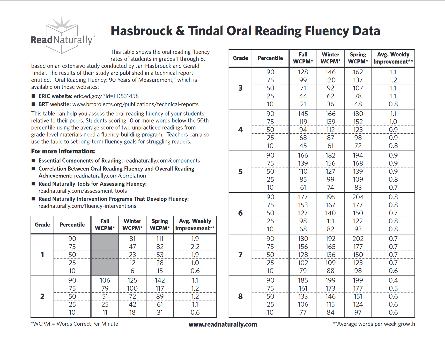 Hasbrouck and tindal oral reading fluency chart