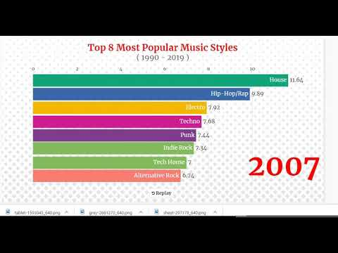 The most popular music